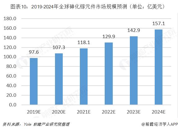 图表10:2019-2024年全球砷化镓元件市场规模预测(单位:亿美元)