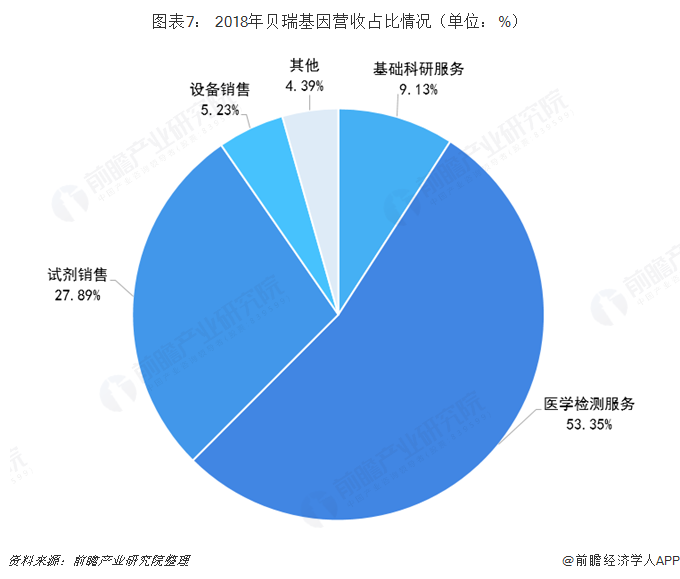 图表7: 2018年贝瑞基因营收占比情况(单位:%)