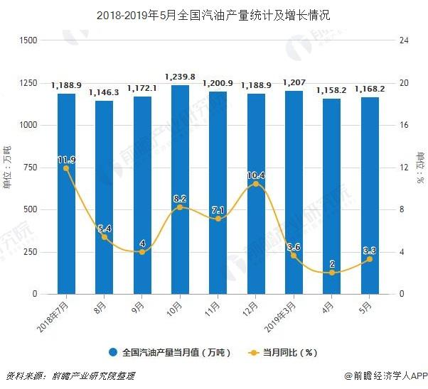 2018-2019年5月全国汽油产量统计及增长情况