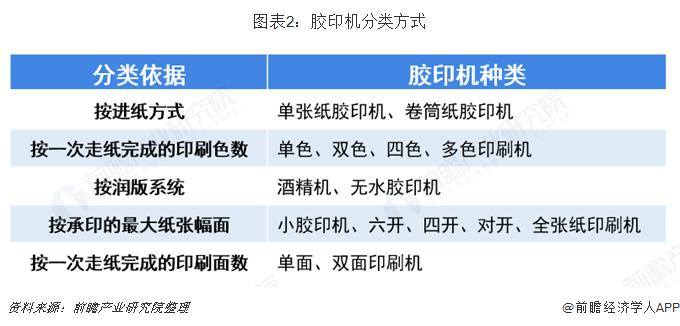 图表2:胶印机分类方式