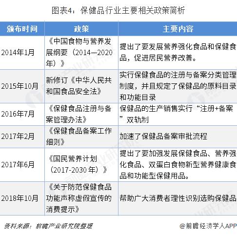 图表4:保健品行业主要相关政策简析