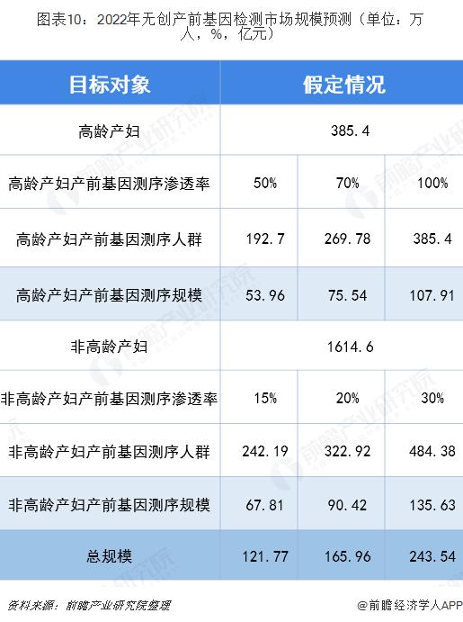 图表10:2022年无创产前基因检测市场规模预测(单位:万人,%,亿元)