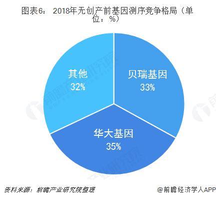 图表6: 2018年无创产前基因测序竞争格局(单位:%)
