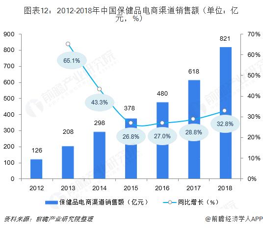 图表12:2012-2018年中国保健品电商渠?#32769;?#21806;额(单位:亿元,%)