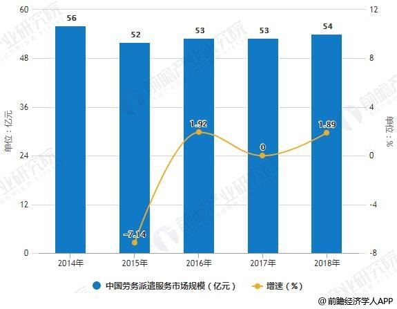 2014-2018年中国劳务派遣服务市场规模统计及增长情况