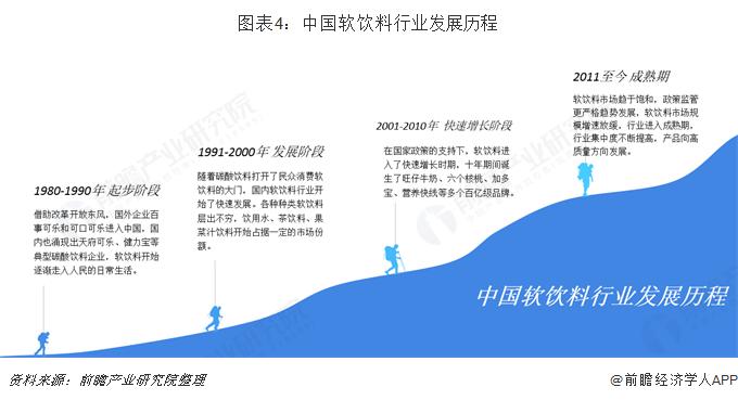 图表4:中国软饮料行业发展历程