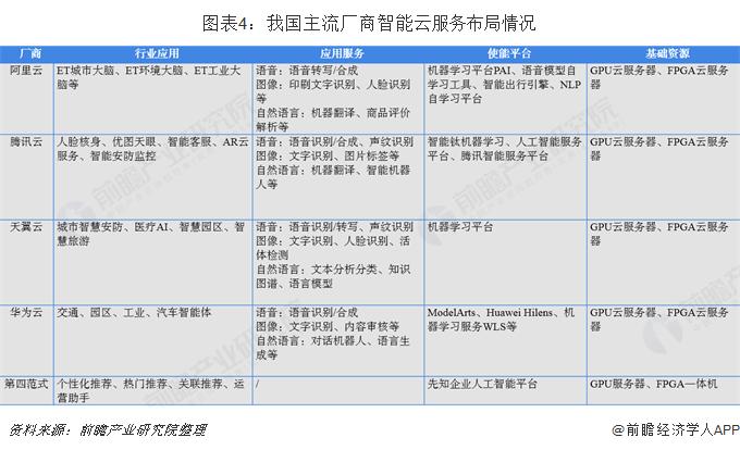 图表4:我国主流厂商智能云服务布局情况