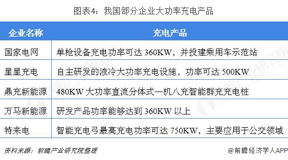 图表4:我国部分企业大功率充电产品