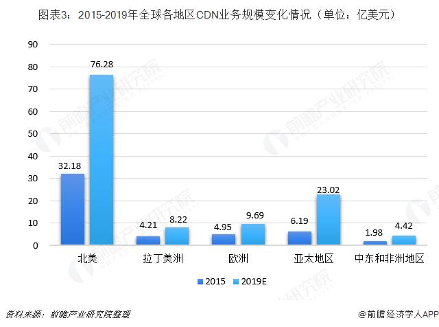 图表3:2015-2019年全球各地区CDN业务规模变化情况(单位:亿美元)
