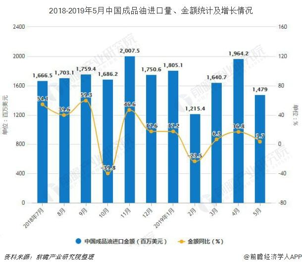 2018-2019年5月中国成品油进口量、金额统计及增长情况