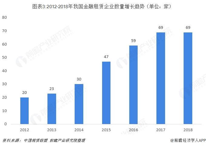 图表3:2012-2018年我国金融租赁企业数量增长趋势(单位:家)