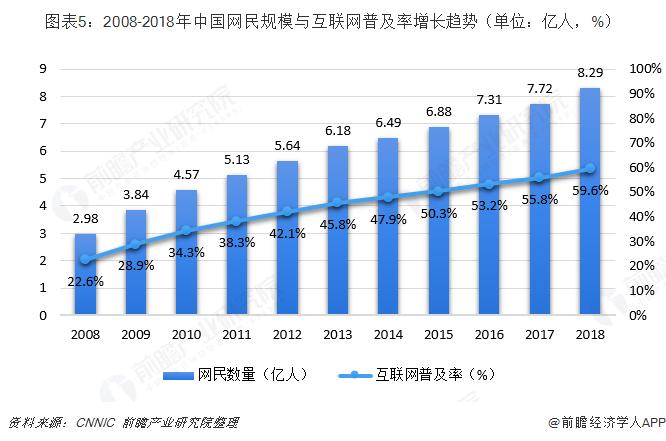 图表5:2008-2018年中国网民规模与互联网普及率增长趋势(单位:亿人,%)