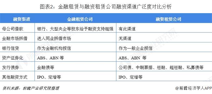 图表2:金融租赁与融资租赁公司融资渠道广泛度对比分析