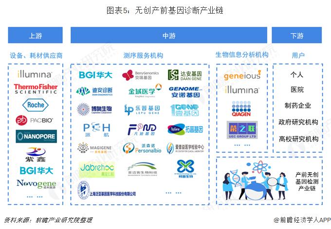 图表5:无创产前基因诊断产业链