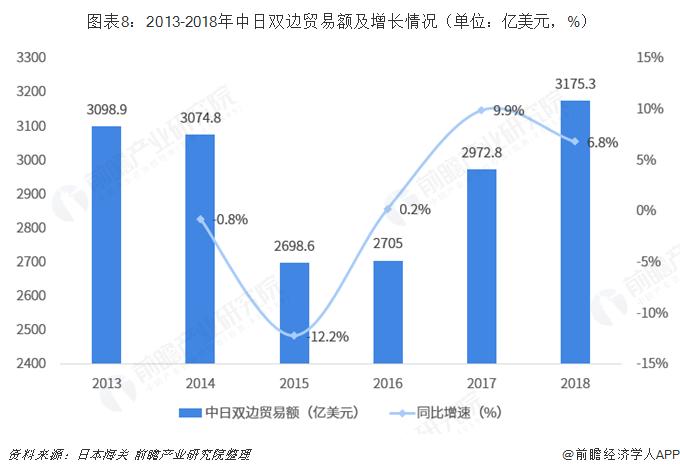 图表8:2013-2018年中日双边贸易额及增长情况(单位:亿美元,%)