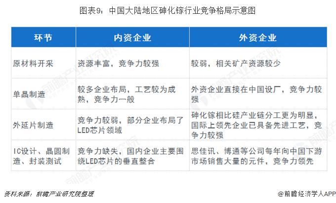 图表9:中国大陆地区砷化镓行业竞争格局示意图