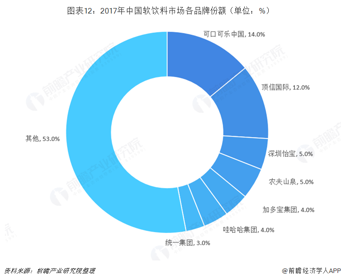 图表12:2017年中国软饮料市场各品牌份额(单位:%)