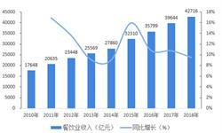 """2019年餐饮业市场发展现状与趋势分析 山东超过广东成第一""""吃货""""大省【组图】"""