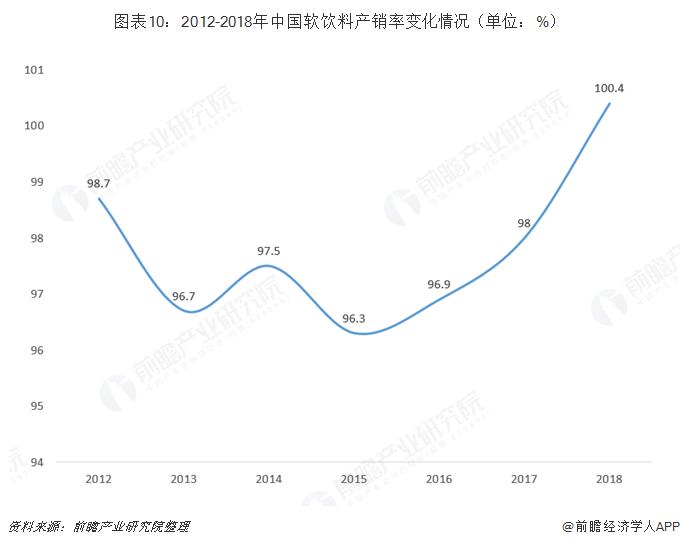 图表10:2012-2018年中国软饮料产销率变化情况(单位:%)