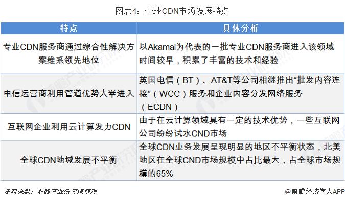 图表4:全球CDN市场发展特点