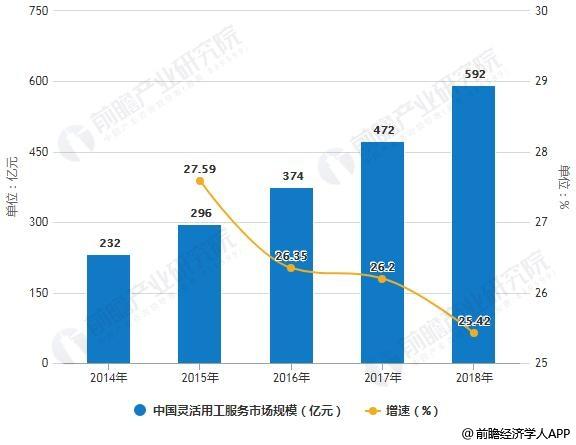 2014-2018年中国灵活用工服务市场规模统计及增长情况