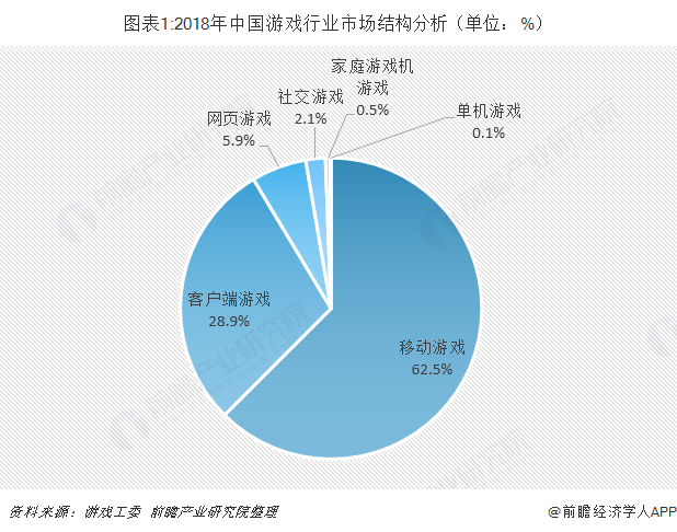 图表1:2018年中国游戏行业市场结构分析(单位:%)
