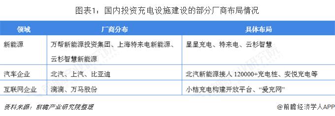 图表1:国内投资充电设施建设的部分厂商布局情况