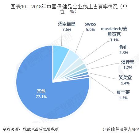 图表10:2018年中国保健品企业线上?#21152;新是?#20917;(单位:%)
