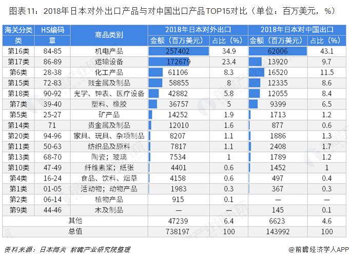 图表11:2018年日本对外出口产品与对中国出口产品TOP15对比(单位:百万美元,%)