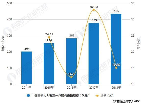 2014-2018年中国其他人力资源外包服务市场规模统计及增长情况