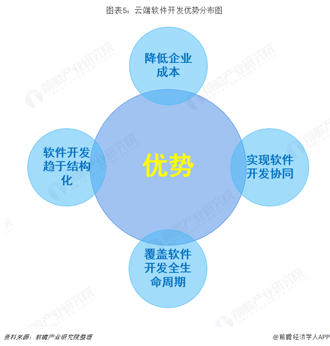 图表5:云端软件开发优势分布图