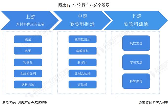 图表1:软饮料产业链全景图