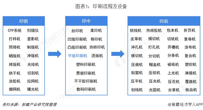 图表1:印刷流程及设备