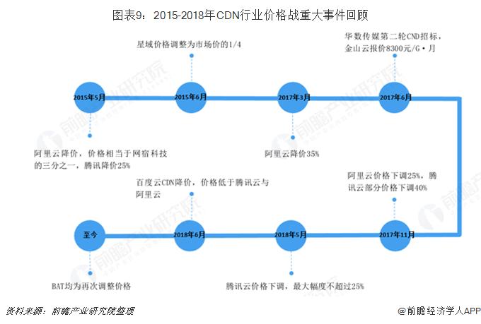 图表9:2015-2018年CDN行业价格战重大事件回顾