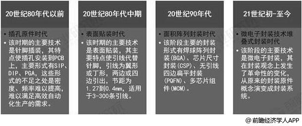 中国集成电路封装行业技术发展历程分析情况