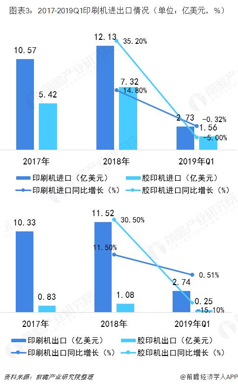 图表3:2017-2019Q1印刷机进出口情况(单位:亿美元,%)
