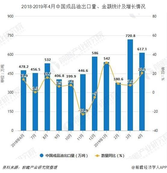 2018-2019年4月中国成品油出口量、金额统计及增长情况