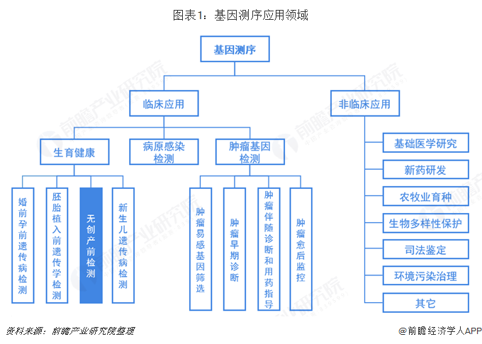 图表1:基因测序应用领域