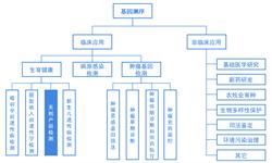 預見2019:《2019年中國無創產前基因診斷產業全景圖譜》(附發展現狀、產業鏈分析等)