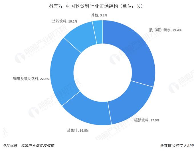 图表7:中国软饮料行业市场结构(单位:%)