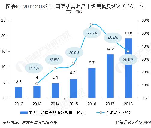 图表9:2012-2018年中国运动营养品市场规模及增速(单位:亿元,%)