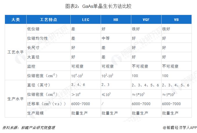 图表2:GaAs单晶生长方法比较