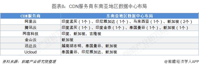 图表8:CDN服务商东南亚地区数据中心布局