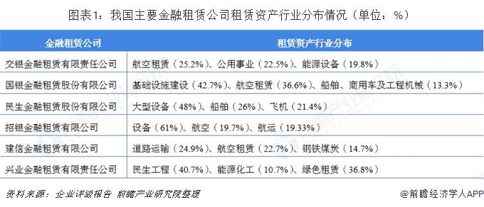 图表1:我国主要金融租赁公司租赁资产行业分布情况(单位:%)