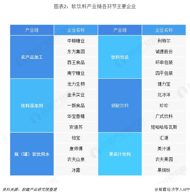 图表2:软饮料产业链各环节主要企业
