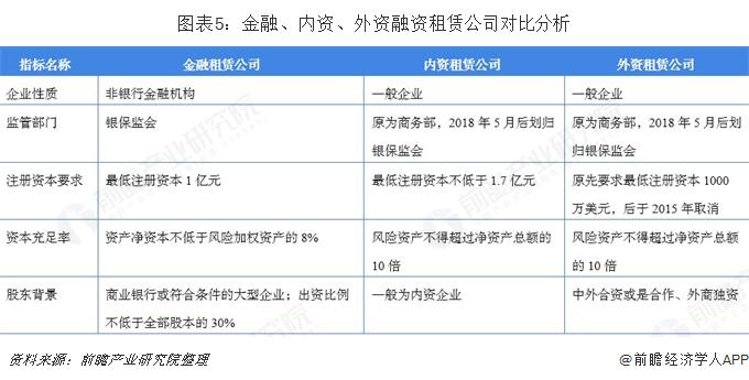 图表5:金融、内资、外资融资租赁公司对比分析