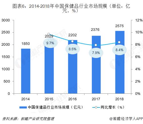图表6:2014-2018年中国保健品行业市场规模(单位:亿元,%)