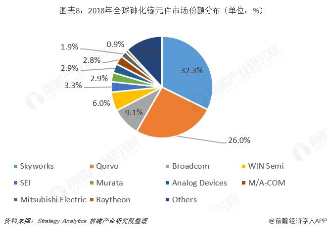 图表8:2018年全球砷化镓元件市场份额分布(单位:%)