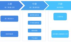 预见2019:《中国<em>海洋工程</em>装备行业产业全景图谱》(附现状、竞争格局、趋势等)