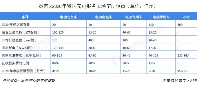 图表5:2020年我国充电服务市场空间测算(单位:亿元)